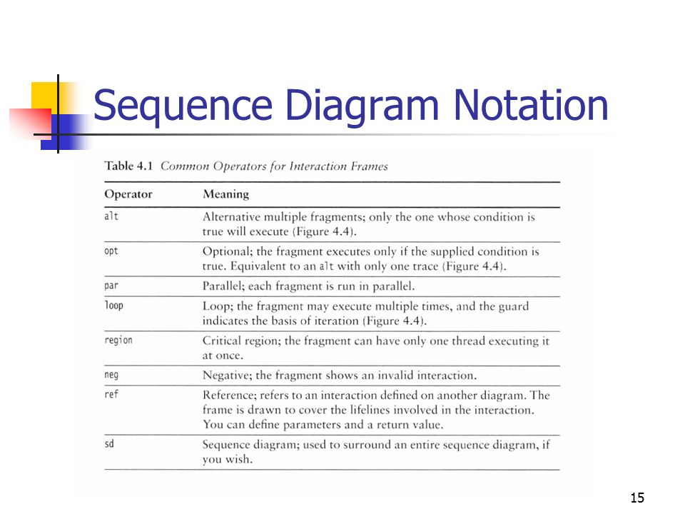 1 an introduction to uml interaction sequence and communication 15 15 sequence diagram notation ccuart Choice Image