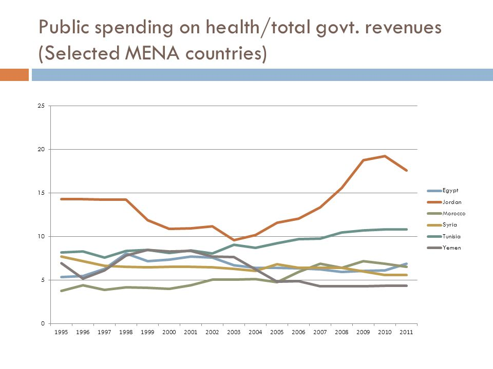 Public spending on health/total govt. revenues (Selected MENA countries)