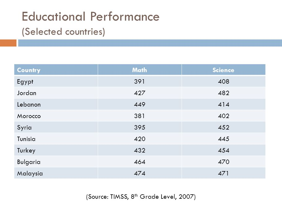 Educational Performance (Selected countries) Country MathScience Egypt Jordan Lebanon Morocco Syria Tunisia Turkey Bulgaria Malaysia (Source: TIMSS, 8 th Grade Level, 2007)