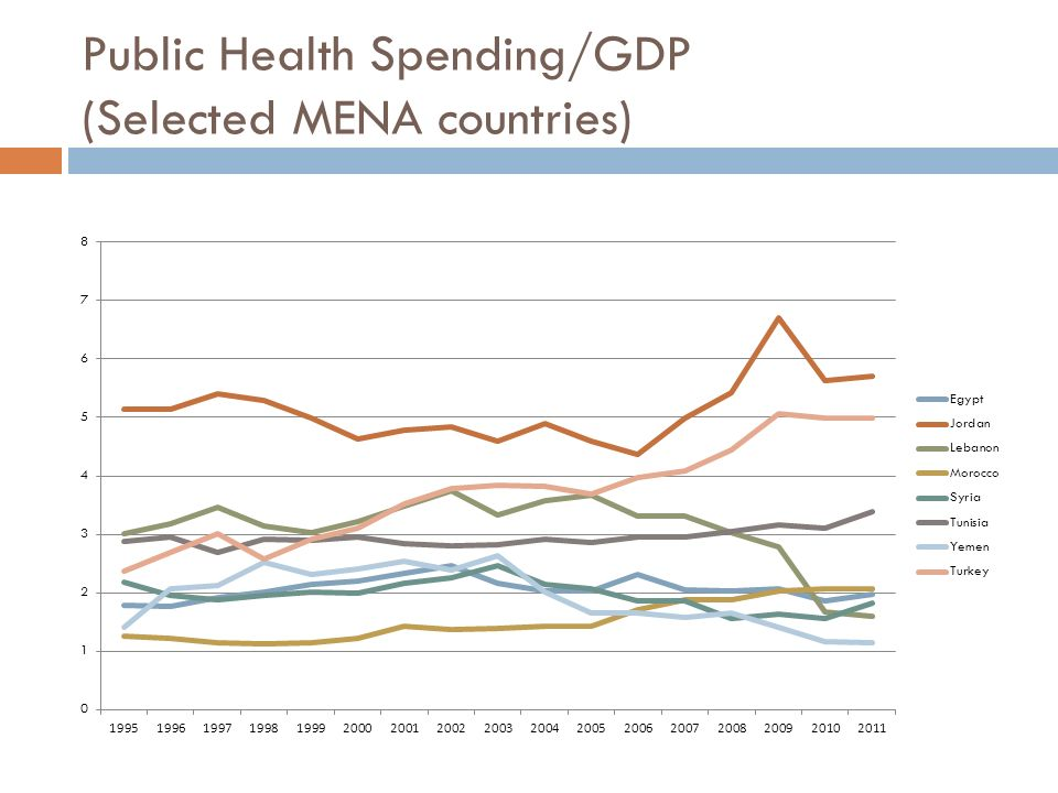 Public Health Spending/GDP (Selected MENA countries)