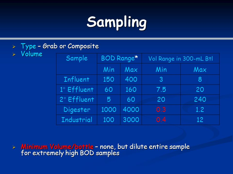 Sampling  Type – Grab or Composite  Volume  Minimum Volume/bottle – none, but dilute entire sample for extremely high BOD samples SampleBOD Range* Vol Range in 300-mL Btl MinMaxMinMax Influent15040038 1° Effluent601607.520 2° Effluent56020240 Digester100040000.31.2 Industrial10030000.412