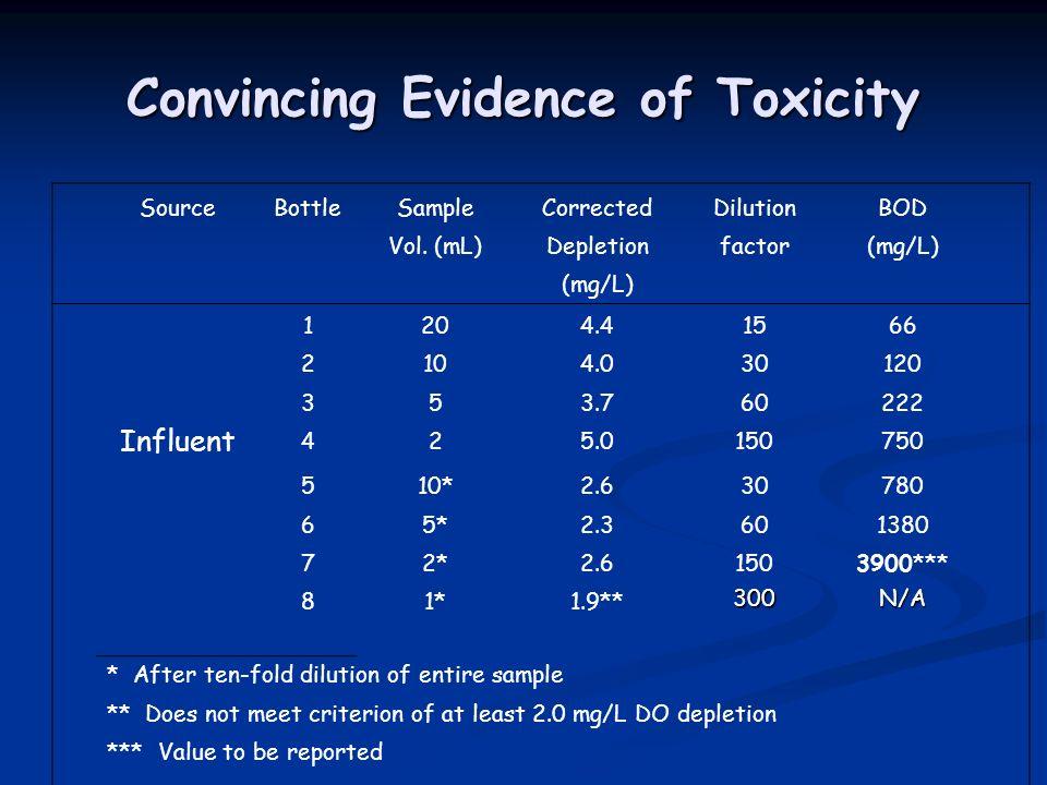 Convincing Evidence of Toxicity SourceBottleSampleCorrectedDilutionBOD Vol.
