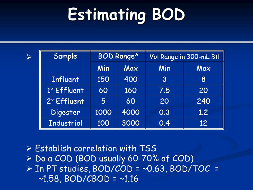 Estimating BOD SampleBOD Range* Vol Range in 300-mL Btl MinMaxMinMax Influent15040038 1° Effluent601607.520 2° Effluent56020240 Digester100040000.31.2 Industrial10030000.412   Establish correlation with TSS  Do a COD (BOD usually 60-70% of COD)  In PT studies, BOD/COD = ~0.63, BOD/TOC = ~1.58, BOD/CBOD = ~1.16