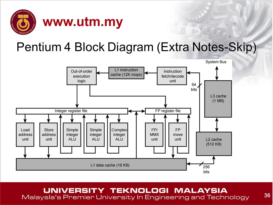 36 Pentium 4 Block Diagram (Extra Notes-Skip)