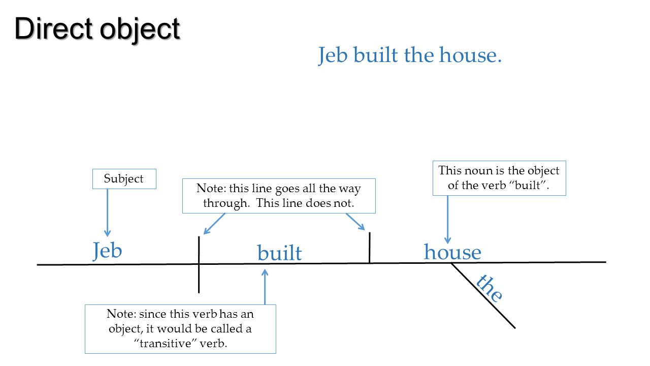 Diagramming complements direct object jeb built the house note diagramming complements 2 direct ccuart Images