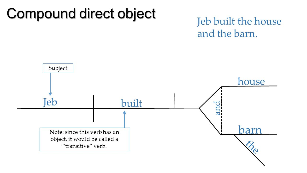 Diagramming complements direct object jeb built the house note 5 compound direct object ccuart Image collections