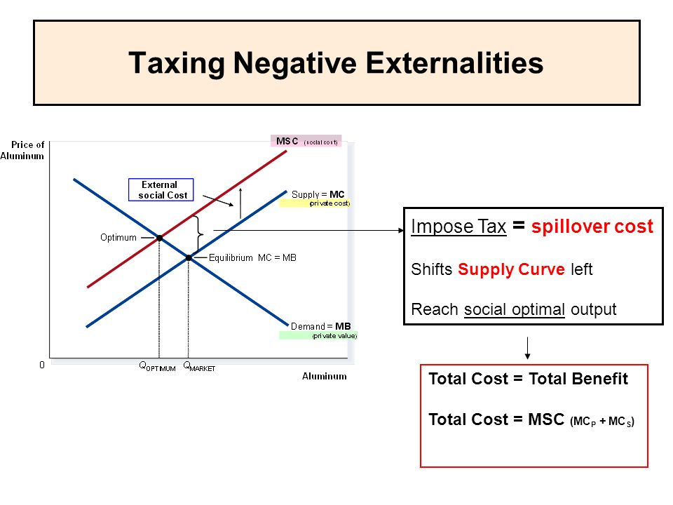 Taxing Negative Externalities Impose Tax = spillover cost Shifts Supply Curve left Reach social optimal output Total Cost = Total Benefit Total Cost = MSC (MC P + MC S )