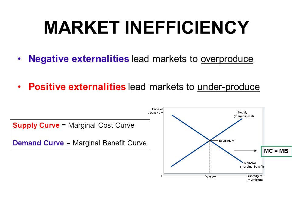 MARKET INEFFICIENCY Negative externalities lead markets to overproduce Positive externalities lead markets to under-produce MC = MB Supply Curve = Marginal Cost Curve Demand Curve = Marginal Benefit Curve
