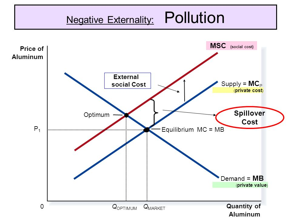 Negative Externality: Pollution Equilibrium MC = MB Quantity of Aluminum 0 Price of Aluminum Demand = MB ( private value ) Supply = MC P ( private cost ) MSC (social cost) Q OPTIMUM Optimum Q MARKET Spillover Cost External social Cost P1P1
