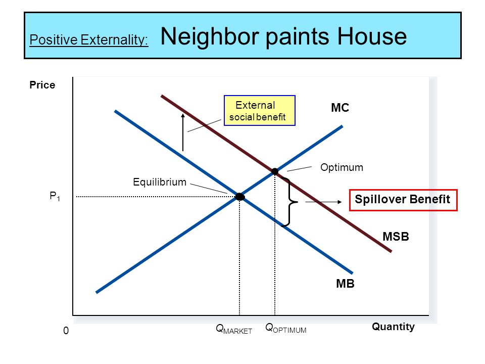 Positive Externality: Neighbor paints House Quantity 0 Price MB MC Q MARKET External social benefit Equilibrium Optimum Q OPTIMUM Spillover Benefit MSB P1P1