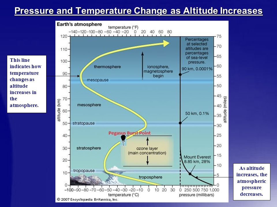 Pressure and Temperature Change as Altitude Increases This line indicates how temperature changes as altitude increases in the atmosphere.