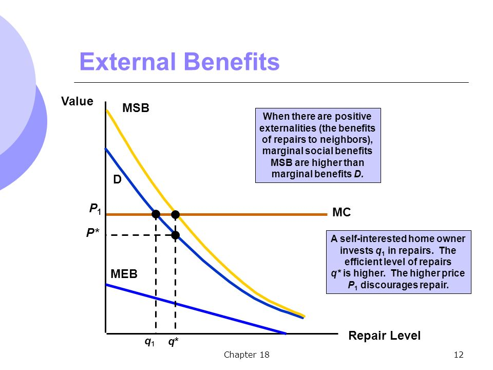 Chapter 1812 MC P1P1 External Benefits Repair Level Value D q1q1 MSB MEB When there are positive externalities (the benefits of repairs to neighbors), marginal social benefits MSB are higher than marginal benefits D.