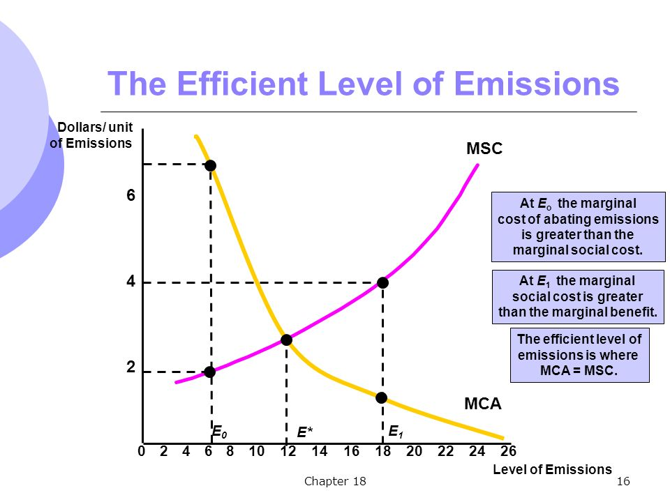Chapter 1816 The Efficient Level of Emissions 2 4 6 Dollars/ unit of Emissions Level of Emissions 02468101214161820222426 MSC MCA E* The efficient level of emissions is where MCA = MSC.
