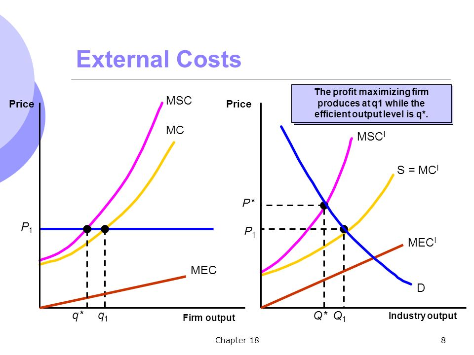 Chapter 188 External Costs MC S = MC I P1P1 q1q1 P1P1 Q1Q1 MSC MSC I Firm output Price Industry output Price MEC MEC I q* P* Q* D Firm will produce q1 at P1.