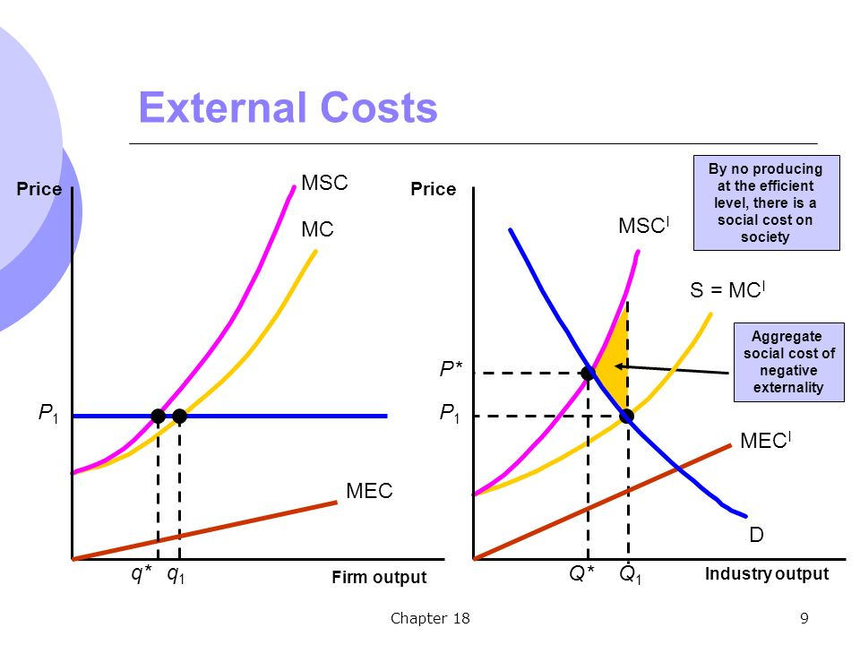 Chapter 189 External Costs Aggregate social cost of negative externality By no producing at the efficient level, there is a social cost on society MC S = MC I D P1P1 P1P1 q1q1 Q1Q1 MSC MSC I Firm output Price Industry output Price MEC MEC I q* P* Q*