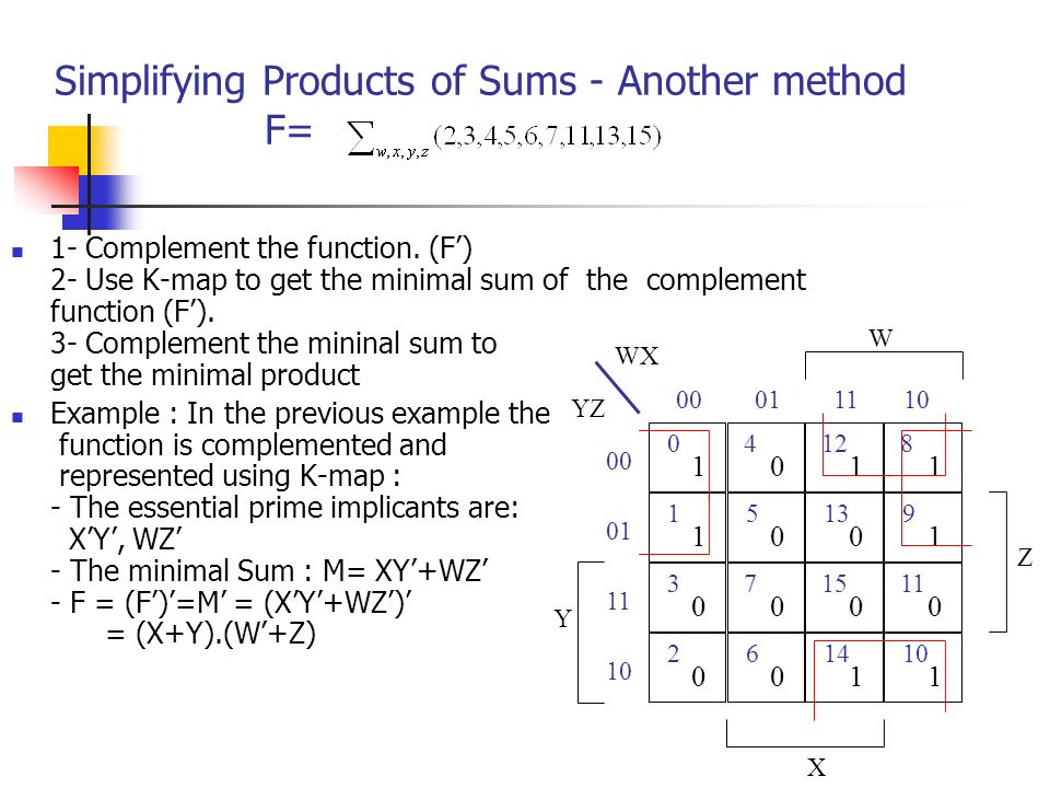 Simplifying Products of Sums - Another method F= 1- Complement the function.