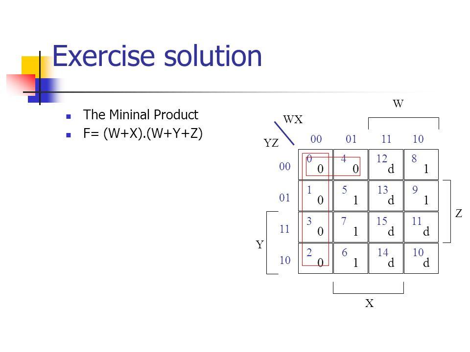 Exercise solution The Mininal Product F= (W+X).(W+Y+Z) 0 15 4 WX YZ W Z 00 01 0001 00 13 12 d d 11 9 8 1 1 10 X 3 26 7 01 01 14 15 d d 10 11 d d 01 11 10 Y