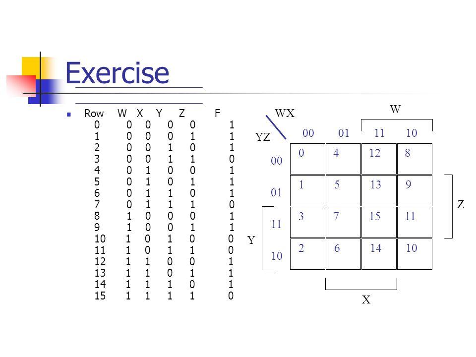 Exercise Row W X Y Z F 0 0 0 0 0 1 1 0 0 0 1 1 2 0 0 1 0 1 3 0 0 1 1 0 4 0 1 0 0 1 5 0 1 0 1 1 6 0 1 1 0 1 7 0 1 1 1 0 8 1 0 0 0 1 9 1 0 0 1 1 10 1 0 1 0 0 11 1 0 1 1 0 12 1 1 0 0 1 13 1 1 0 1 1 14 1 1 1 0 1 15 1 1 1 1 0 0 15 4 WX YZ W Z 0001 00 13 12 11 9 8 10 X 3 26 7 14 15 10 11 01 11 10 Y