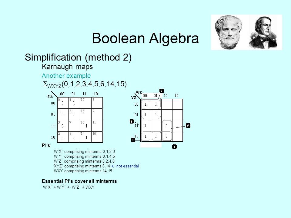 Boolean Algebra Simplification (method 2) Karnaugh maps Another example  WXYZ (0,1,2,3,4,5,6,14,15) PI's W΄X΄ comprising minterms 0,1,2,3 W΄Y΄ comprising minterms 0,1,4,5 W΄Z΄ comprising minterms 0,2,4,6 XYZ΄ comprising minterms 6,14  not essential WXY comprising minterms 14,15 Essential PI's cover all minterms W΄X΄ + W΄Y΄ + W΄Z΄ + WXY