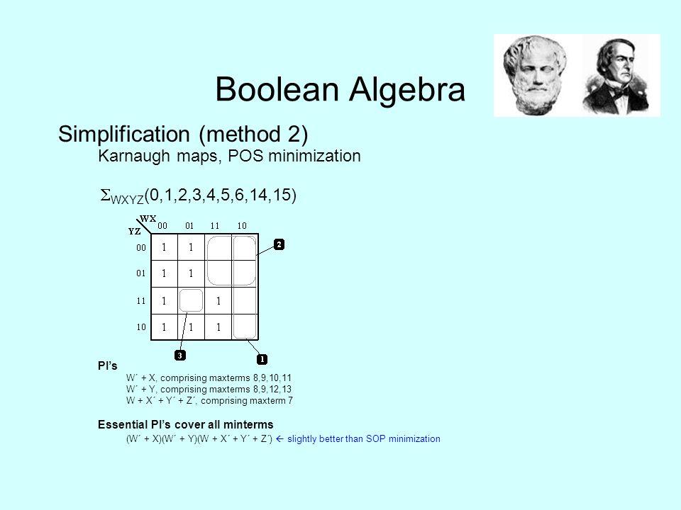 Boolean Algebra Simplification (method 2) Karnaugh maps, POS minimization  WXYZ (0,1,2,3,4,5,6,14,15) PI's W΄ + X, comprising maxterms 8,9,10,11 W΄ + Y, comprising maxterms 8,9,12,13 W + X΄ + Y΄ + Z΄, comprising maxterm 7 Essential PI's cover all minterms (W΄ + X)(W΄ + Y)(W + X΄ + Y΄ + Z΄)  slightly better than SOP minimization