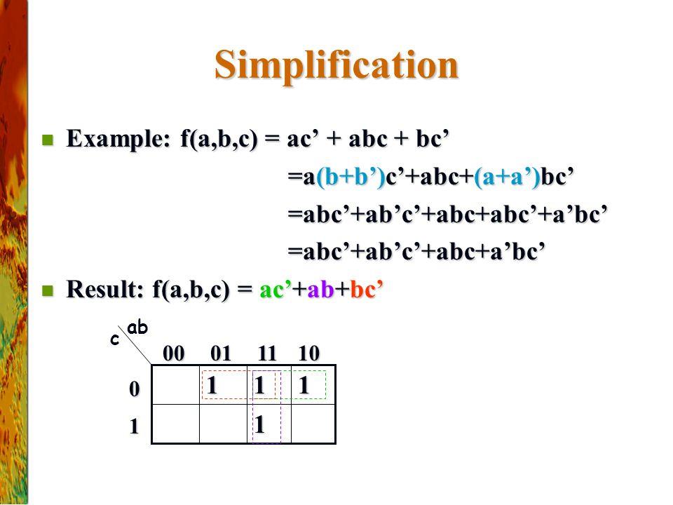 Simplification Example: f(a,b,c) = ac' + abc + bc' Example: f(a,b,c) = ac' + abc + bc' =a(b+b')c'+abc+(a+a')bc' =a(b+b')c'+abc+(a+a')bc' =abc'+ab'c'+abc+abc'+a'bc' =abc'+ab'c'+abc+abc'+a'bc' =abc'+ab'c'+abc+a'bc' =abc'+ab'c'+abc+a'bc' Result: f(a,b,c) = ac'+ab+bc' Result: f(a,b,c) = ac'+ab+bc' 1 111 ab c 10110100 1 0