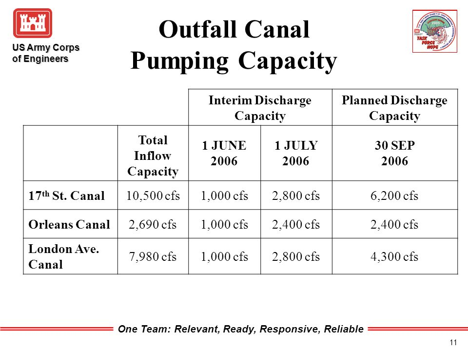 One Team: Relevant, Ready, Responsive, Reliable US Army Corps of Engineers 11 Outfall Canal Pumping Capacity Interim Discharge Capacity Planned Discharge Capacity Total Inflow Capacity 1 JUNE 2006 1 JULY 2006 30 SEP 2006 17 th St.