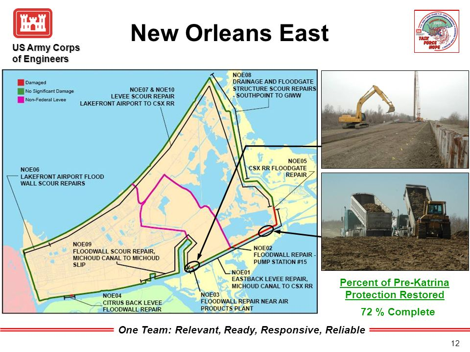 One Team: Relevant, Ready, Responsive, Reliable US Army Corps of Engineers 12 New Orleans East 72 % Complete Percent of Pre-Katrina Protection Restored