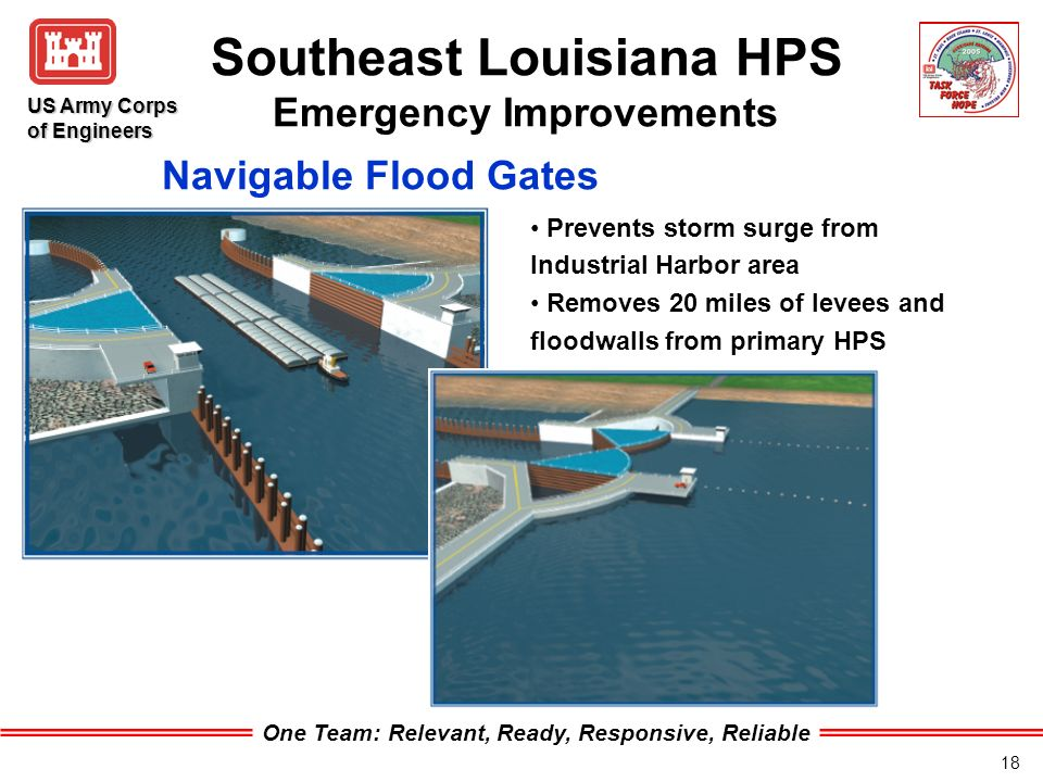 One Team: Relevant, Ready, Responsive, Reliable US Army Corps of Engineers 18 Southeast Louisiana HPS Emergency Improvements Prevents storm surge from Industrial Harbor area Removes 20 miles of levees and floodwalls from primary HPS Navigable Flood Gates