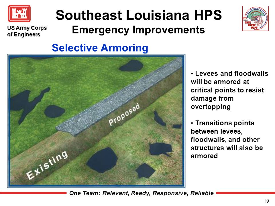 One Team: Relevant, Ready, Responsive, Reliable US Army Corps of Engineers 19 Southeast Louisiana HPS Emergency Improvements Levees and floodwalls will be armored at critical points to resist damage from overtopping Transitions points between levees, floodwalls, and other structures will also be armored Selective Armoring
