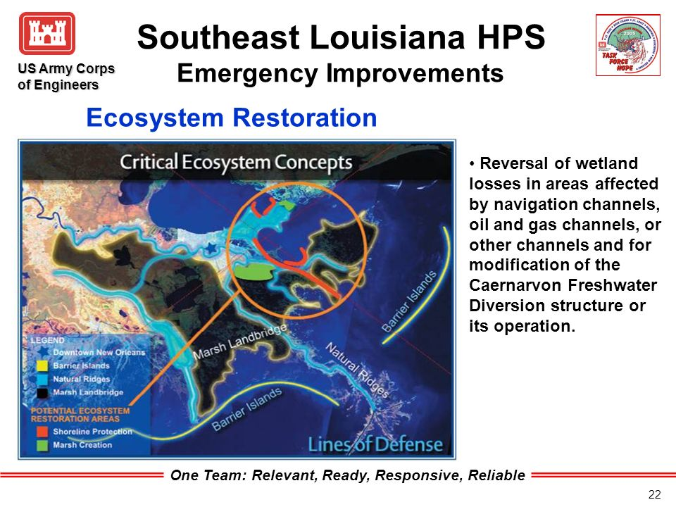 One Team: Relevant, Ready, Responsive, Reliable US Army Corps of Engineers 22 Southeast Louisiana HPS Emergency Improvements Reversal of wetland losses in areas affected by navigation channels, oil and gas channels, or other channels and for modification of the Caernarvon Freshwater Diversion structure or its operation.