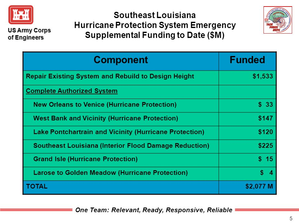 One Team: Relevant, Ready, Responsive, Reliable US Army Corps of Engineers 5 ComponentFunded Repair Existing System and Rebuild to Design Height$1,533 Complete Authorized System New Orleans to Venice (Hurricane Protection)$ 33 West Bank and Vicinity (Hurricane Protection)$147 Lake Pontchartrain and Vicinity (Hurricane Protection)$120 Southeast Louisiana (Interior Flood Damage Reduction)$225 Grand Isle (Hurricane Protection)$ 15 Larose to Golden Meadow (Hurricane Protection) $ 4 TOTAL$2,077 M Southeast Louisiana Hurricane Protection System Emergency Supplemental Funding to Date ($M)