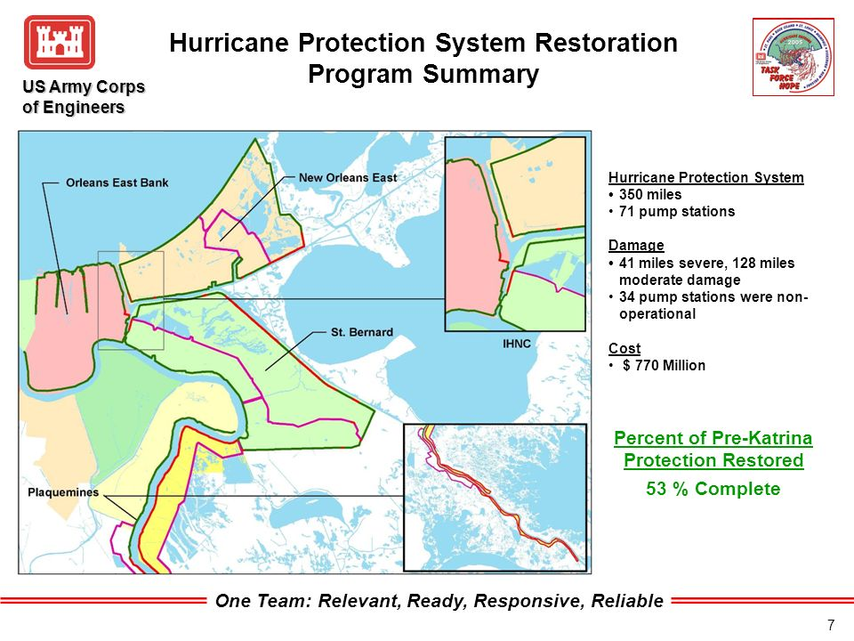 One Team: Relevant, Ready, Responsive, Reliable US Army Corps of Engineers 7 Hurricane Protection System Restoration Program Summary 53 % Complete Hurricane Protection System 350 miles 71 pump stations Damage 41 miles severe, 128 miles moderate damage 34 pump stations were non- operational Cost $ 770 Million Percent of Pre-Katrina Protection Restored