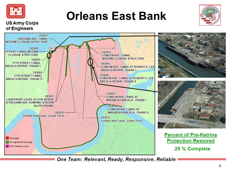 One Team: Relevant, Ready, Responsive, Reliable US Army Corps of Engineers 9 Orleans East Bank 29 % Complete Percent of Pre-Katrina Protection Restored