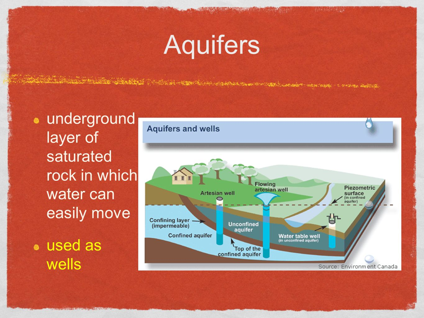 Aquifers underground layer of saturated rock in which water can easily move used as wells