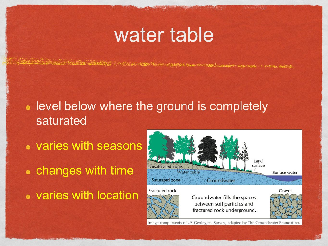 water table level below where the ground is completely saturated varies with seasons changes with time varies with location