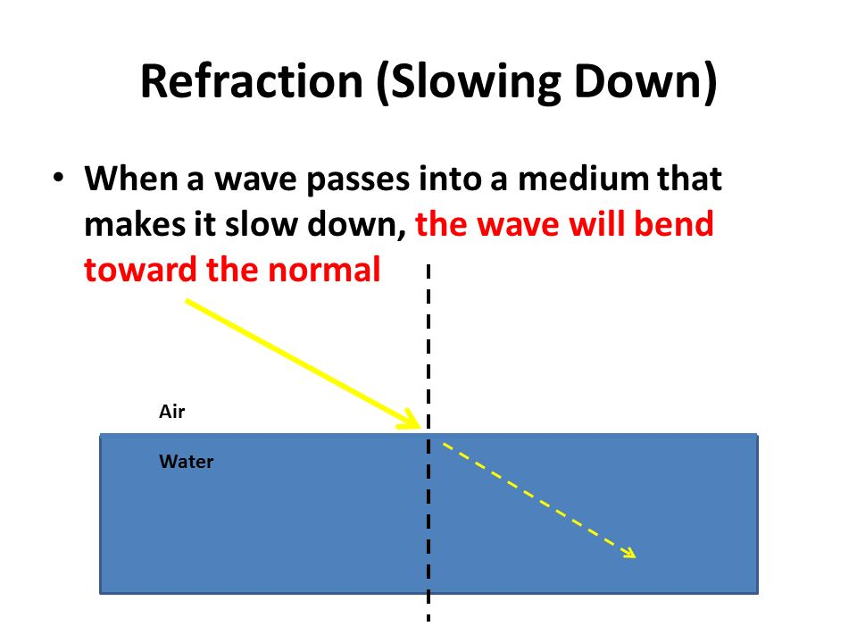 Refraction (Slowing Down) When a wave passes into a medium that makes it slow down, the wave will bend toward the normal Air Water