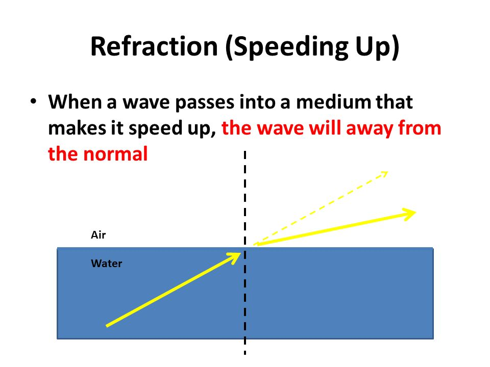 Refraction (Speeding Up) When a wave passes into a medium that makes it speed up, the wave will away from the normal Air Water