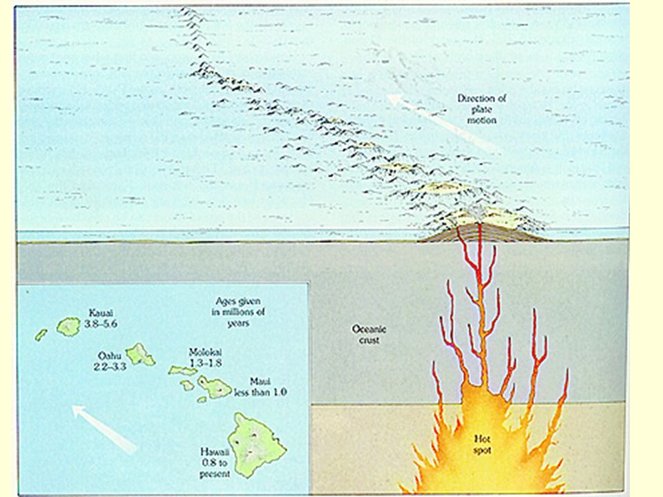 Hot Spots. A major hot spot in the Pacific ocean created the ...