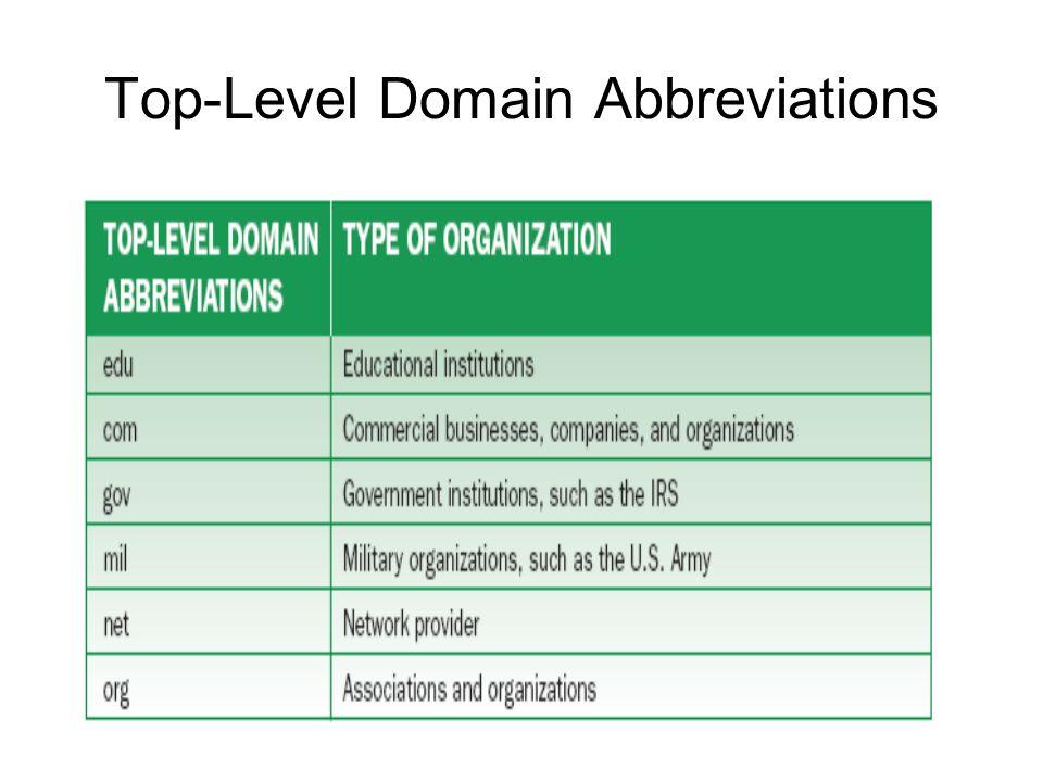 Top-Level Domain Abbreviations