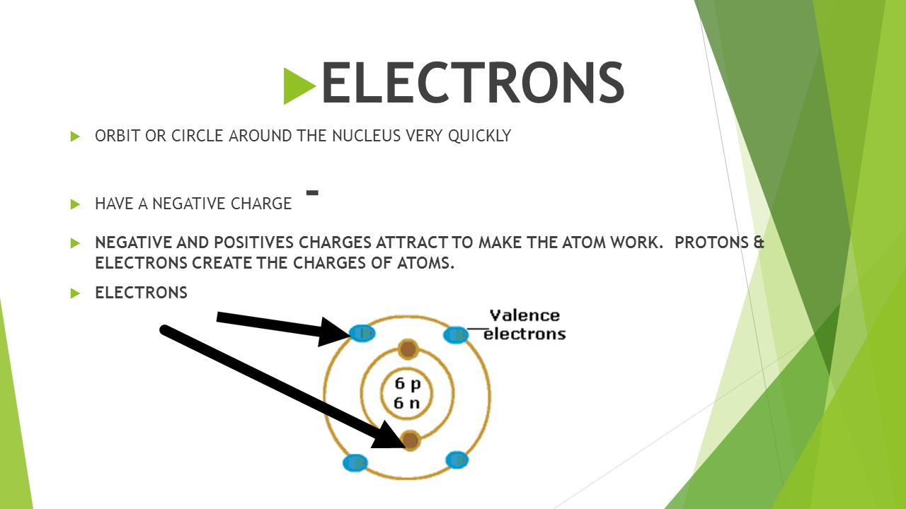  ELECTRONS  ORBIT OR CIRCLE AROUND THE NUCLEUS VERY QUICKLY  HAVE A NEGATIVE CHARGE -  NEGATIVE AND POSITIVES CHARGES ATTRACT TO MAKE THE ATOM WORK.