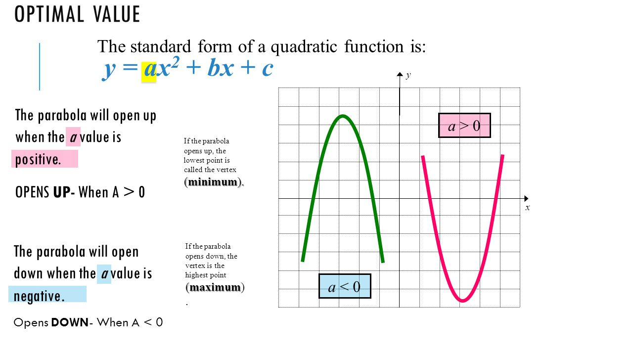Quadtratic relations a relation which must contain a term with x2 y ax 2 bx c the parabola will open down when the a falaconquin