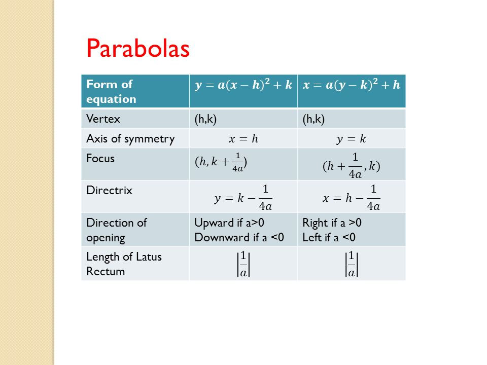 Warm Up Parabolas Day Two Objective To Translate Equations Into