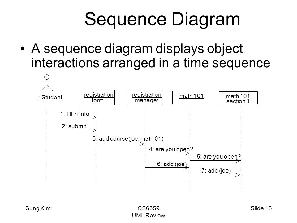 analysis  amp  design with uml review   adapted from materials    sung kimcs uml review slide  sequence diagram a sequence diagram displays object interactions arranged in