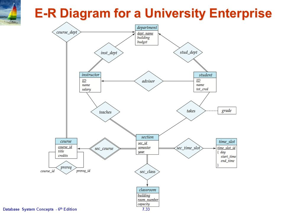 fact table for university database Factless fact tables - download as word doc table (database) data management rating and stats 00 (0) -icfai university mba.