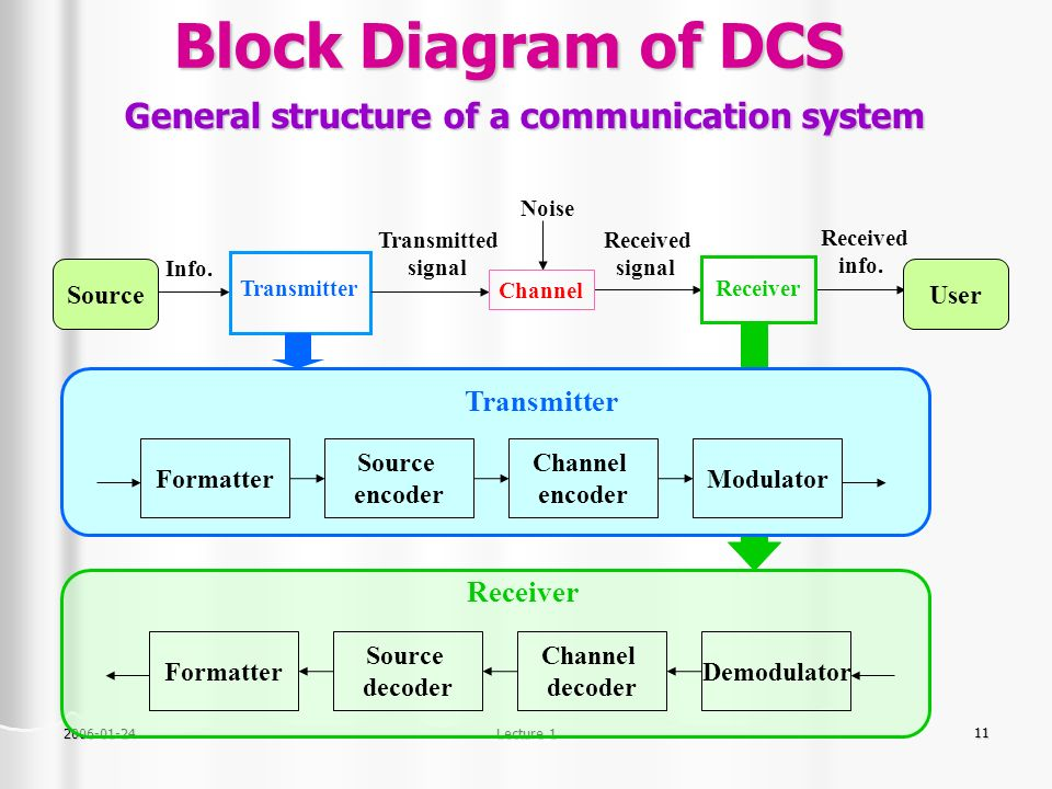 dcs block diagram  zen diagram, block diagram