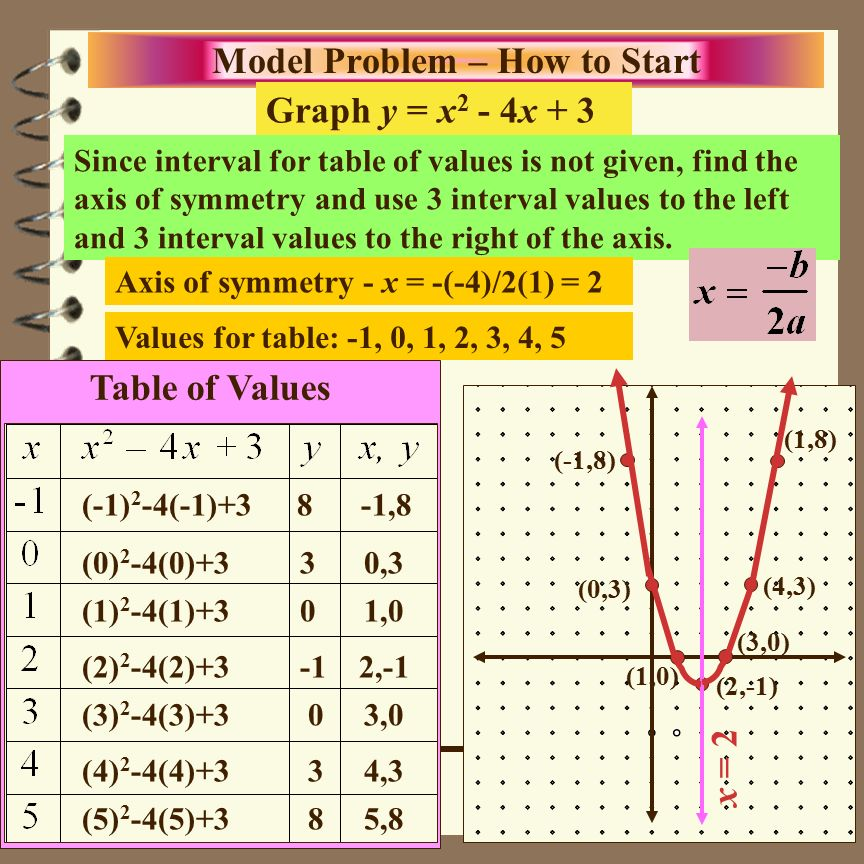 What Is The Equation In Standard Form Of A Parabola That Models The