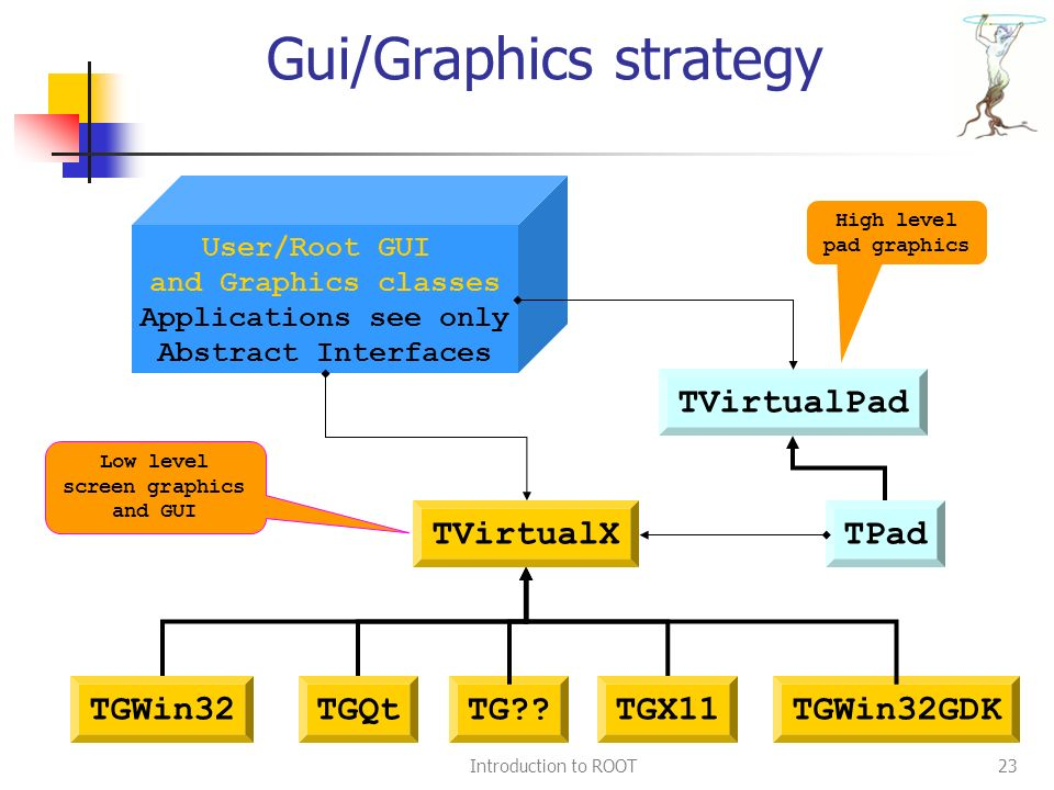 Introduction to ROOT23 Gui/Graphics strategy TVirtualX TGWin32TGX11TGWin32GDKTGQt TVirtualPad TPad User/Root GUI and Graphics classes Applications see only Abstract Interfaces Low level screen graphics and GUI High level pad graphics TG