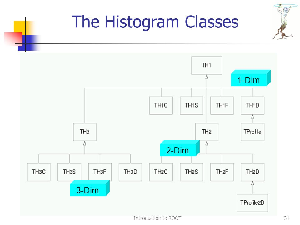 Introduction to ROOT31 The Histogram Classes Structure 1-Dim 2-Dim 3-Dim