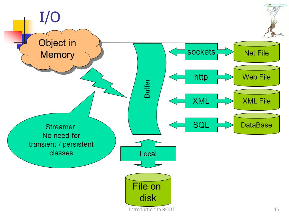 Introduction to ROOT45 I/O Object in Memory Streamer: No need for transient / persistent classes http sockets File on disk Net File Web File XML XML File SQL DataBase Local Buffer