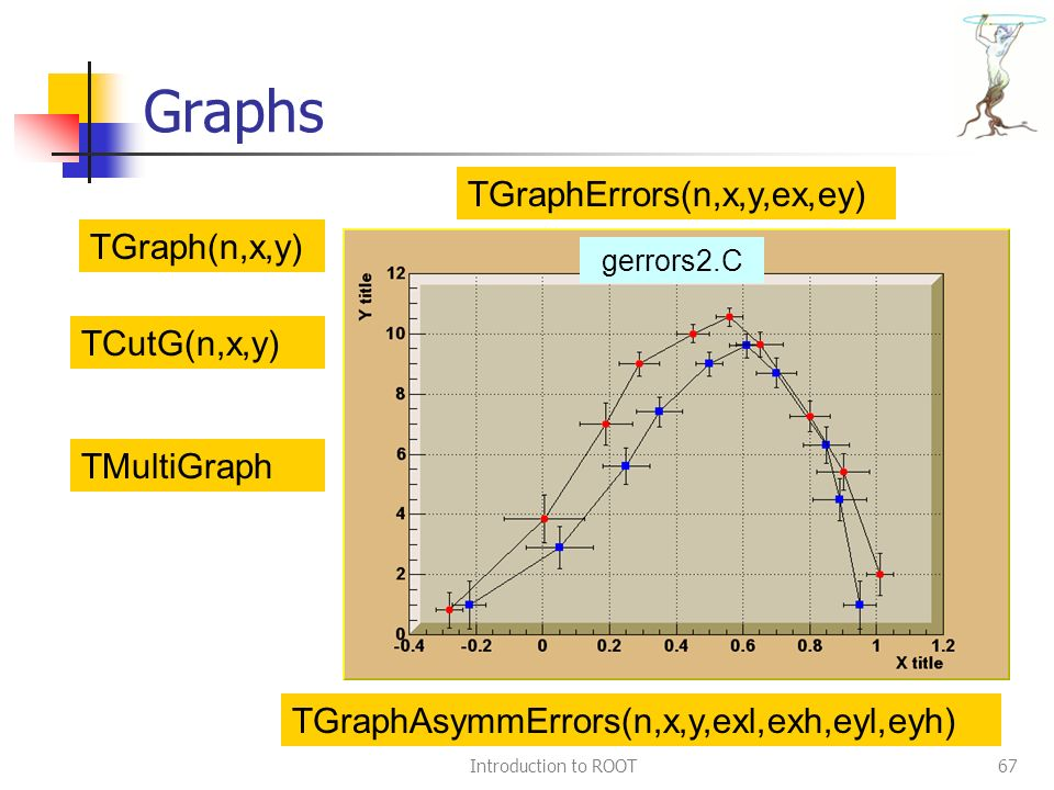 Introduction to ROOT67 Graphs TGraph(n,x,y) TCutG(n,x,y) TGraphErrors(n,x,y,ex,ey) TGraphAsymmErrors(n,x,y,exl,exh,eyl,eyh) TMultiGraph gerrors2.C